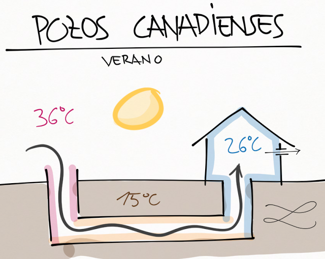 Pozos canadienses